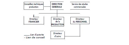 structure hirarchico-fonctionnelle
