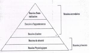 Pyramyde de Maslow