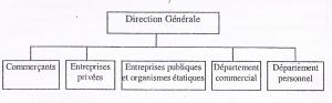 Structure par client