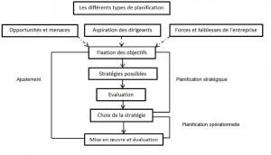Types de planification