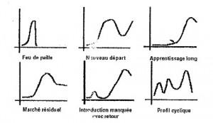 Autres cycles de vie du produit