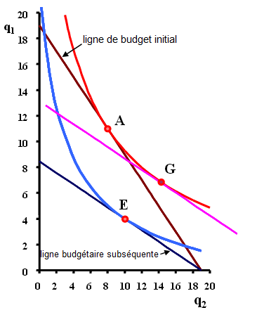 Effets de substitution et de revenu
