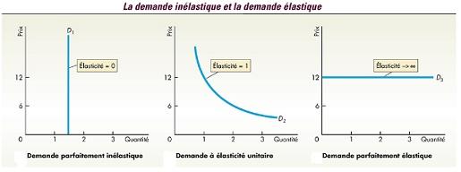 Elasticité de la demande