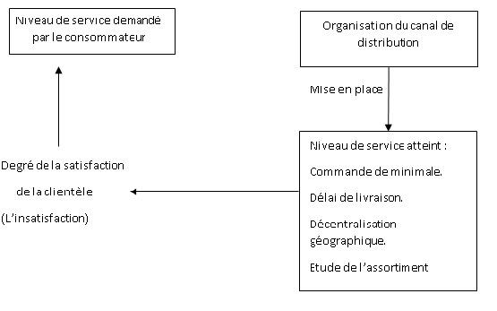 canal de distribution