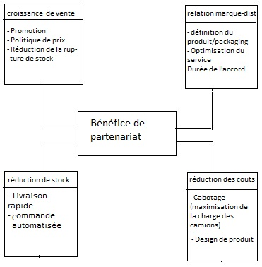 Relation distributeur-producteur
