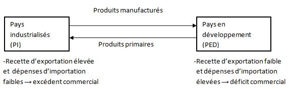 Échange de produits